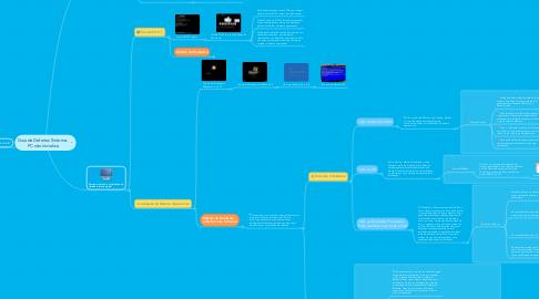 Mind Map: Guia de Defeitos Sintoma:  PC não inicializa