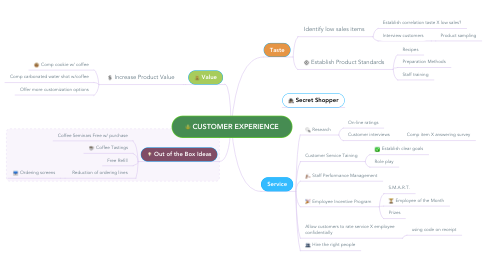 Mind Map: CUSTOMER EXPERIENCE