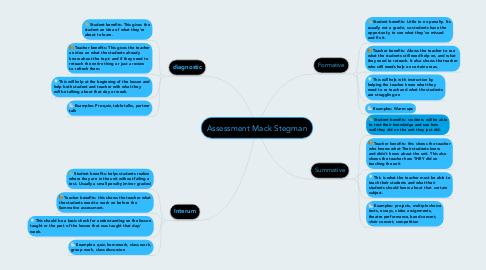 Mind Map: Assessment Mack Stegman