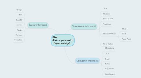 Mind Map: EPA                    (Entron personal d'aprenentatge)