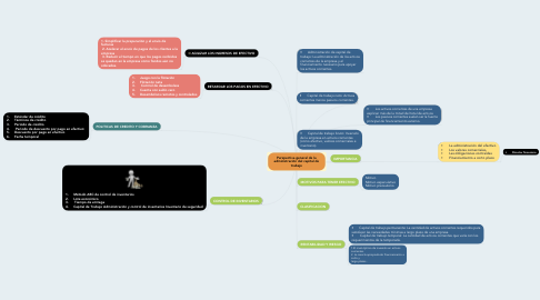 Mind Map: Perspectiva general de la administración del capital de trabajo