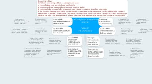 Mind Map: CAPÍTULO II Da Aquisição da Propriedade Imóvel   Seção I Da Usucapião
