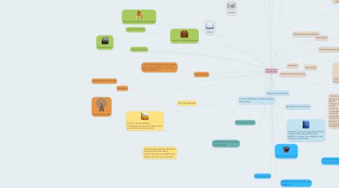 Mind Map: CIENCIAS DE LA COMUNICACIÓN