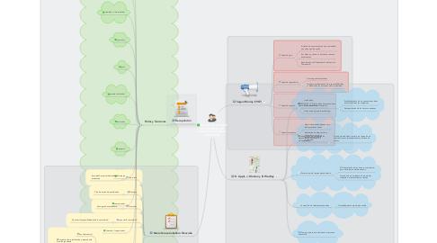 Mind Map: ROLES Y FUNCIONES DEL TRABAJADOR SOCIAL EN EL AMBITO COMUNIDAD