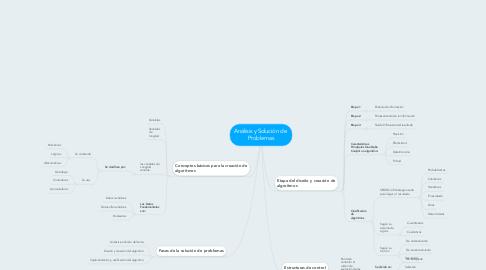 Mind Map: Análisis y Solución de  Problemas