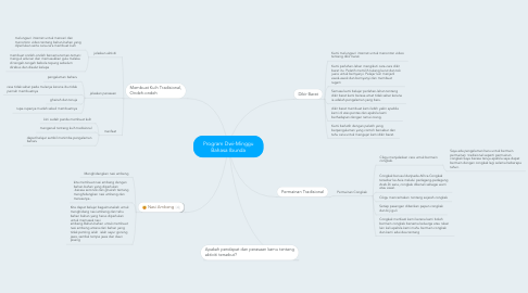 Mind Map: Program Dwi-Minggu Bahasa Ibunda
