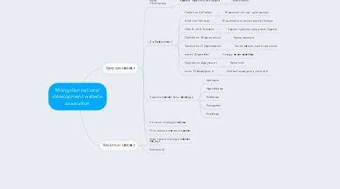 Mind Map: Mongolian national development website assocation