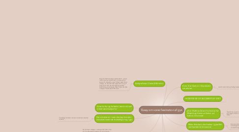 Mind Map: Essay om vores fascination af gys