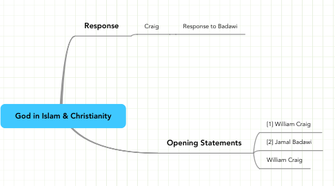 Mind Map: God in Islam & Christianity