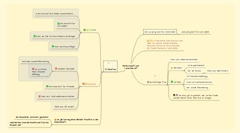 Mind Map: Mutterschaft und / oder Beruf?