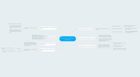 Mind Map: Creación de un diseño por ordenador