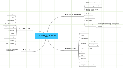 Mind Map: The Internet & World Wide Web