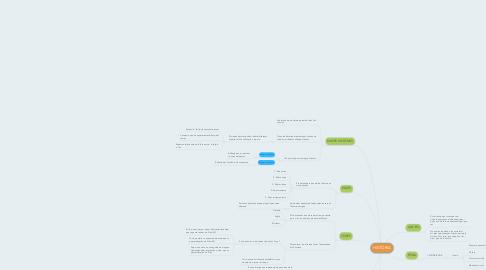 Mind Map: HISTÒRIA