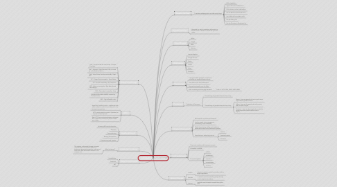 Mind Map: Introduction to Technology