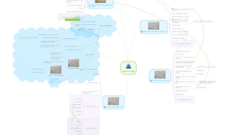 Mind Map: degefest 2025