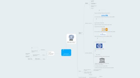 Mind Map: ORGANIZACIONES INTERNACIONALES QUE ATIENDEN A LA POLITICA SOCIAL