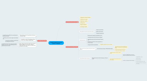 Mind Map: Langkah-langkah Pengurusan Sumber di Malaysia