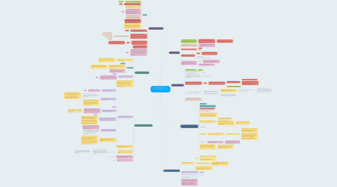 Mind Map: Significance of German Imperial Ambitions in causing war