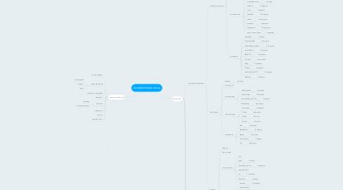 Mind Map: lorealprofessionnel.ua