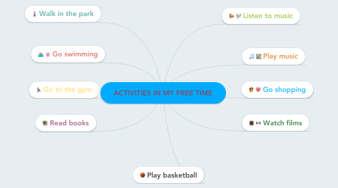Mind Map: ACTIVITIES IN MY FREE TIME