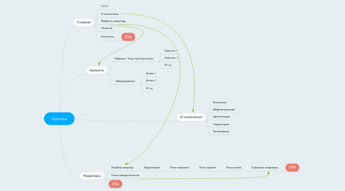 Mind Map: Scandia