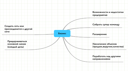 Mind Map: Бизнес