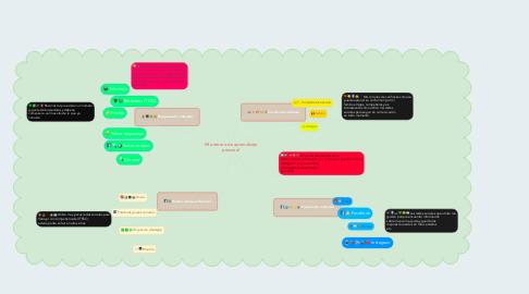 Mind Map: Mi entorno de aprendizaje personal