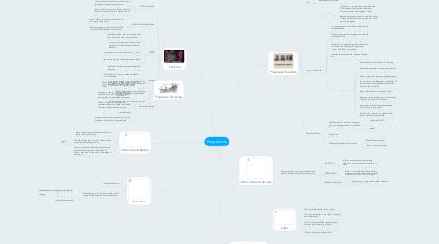 Mind Map: Progressives