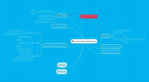 Mind Map: Los Escenarios Educativos