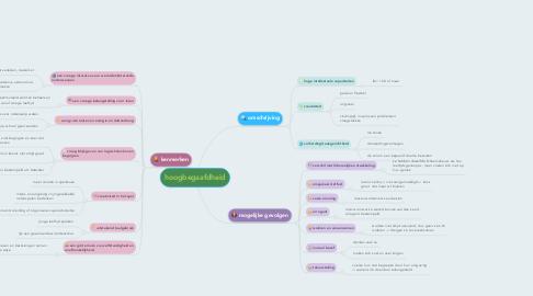 Mind Map: hoogbegaafdheid