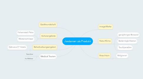 Mind Map: Jordanien als Produkt