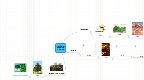 Mind Map: reguiones actividad forestales