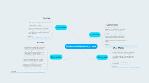 Mind Map: Modelo de Diseño instruccional