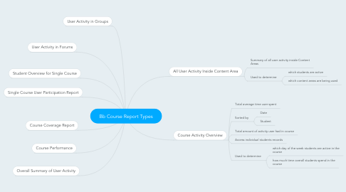 Mind Map: Bb Course Report Types