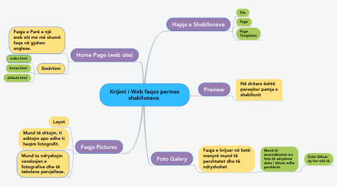 Mind Map: Krijimi i Web faqes permes shablloneve.