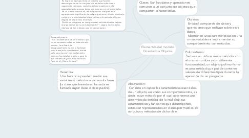 Mind Map: Elementos del modelo Orientado a Objetos