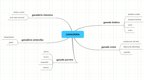 Mind Map: GANADERIA