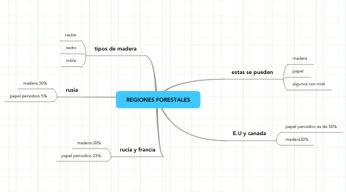 Mind Map: REGIONES FORESTALES