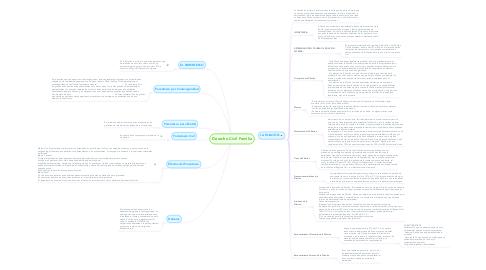 Mind Map: Derecho Civil Familia