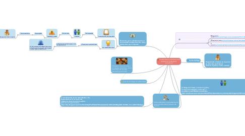 Mind Map: Características y elementos para determinar la obligación alimentaria