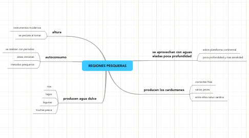 Mind Map: REGIONES PESQUERAS