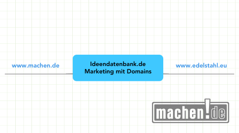Mind Map: Ideendatenbank.de Marketing mit Domains