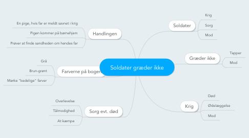 Mind Map: Soldater græder ikke