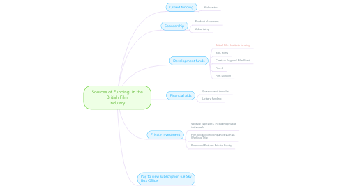 Mind Map: Sources of Funding  in the British Film Industry
