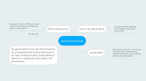 Mind Map: stoommachine