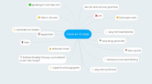 Mind Map: Hans en Grietje