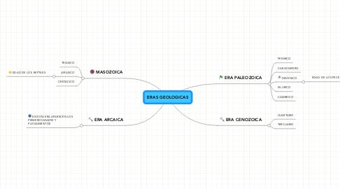 Mind Map: ERAS GEOLOGICAS