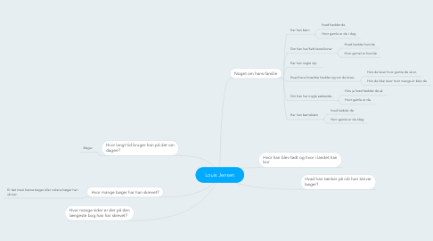 Mind Map: Louis Jensen
