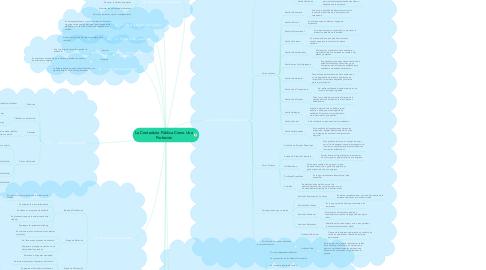 Mind Map: La Contaduría Pública Como Una Profesión