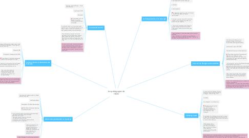 Mind Map: Les pédagogies de l'EDD